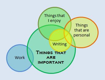 This Venn is My Life
